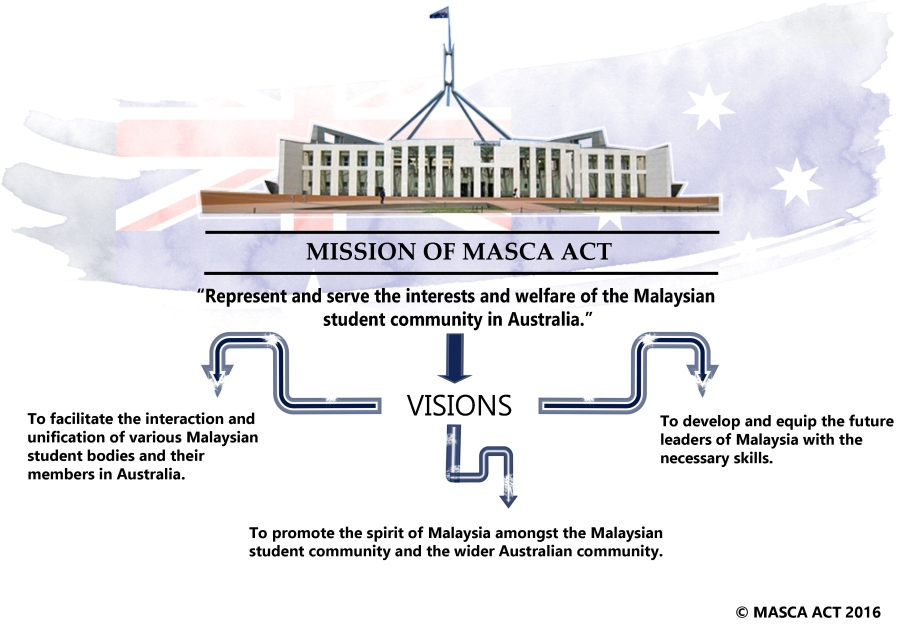 visions and mission masca.jpg